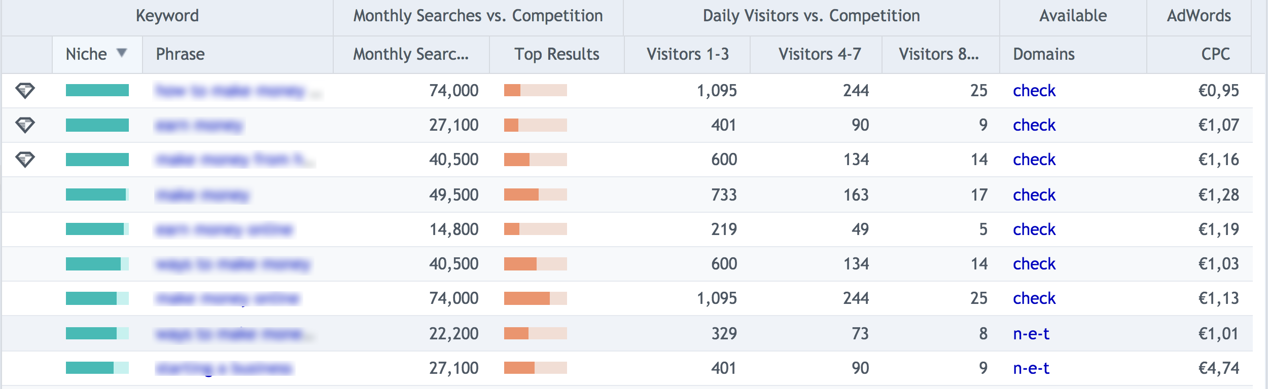 Keyword statistics like monthly searches and daily visitors