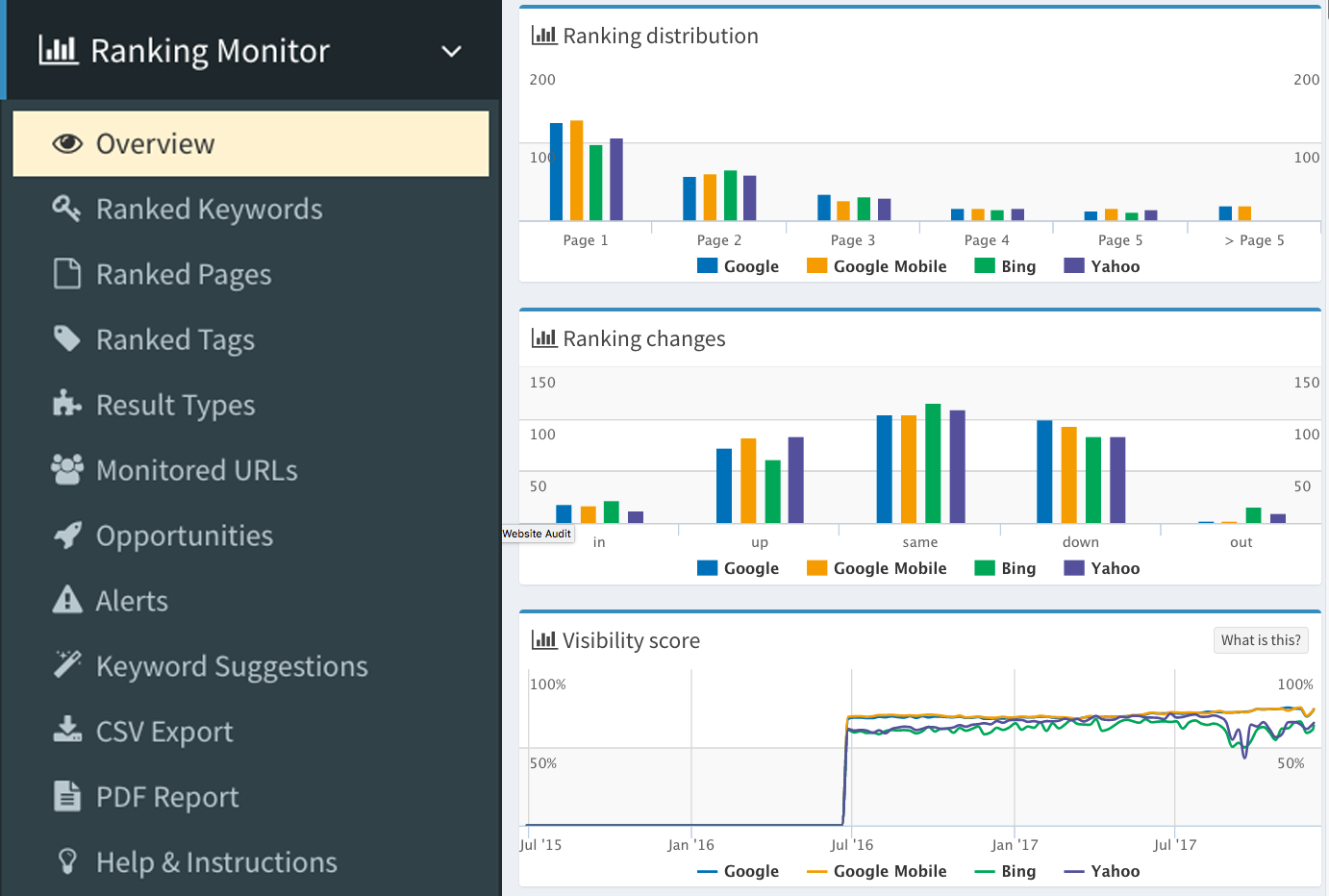 Screenshot of SEO Profiler's Ranking Monitor